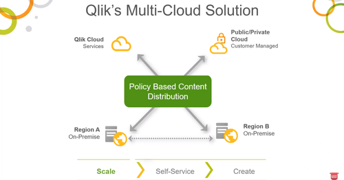 Introducing Multi-Cloud Deployment for Qlik Sense Enterprise