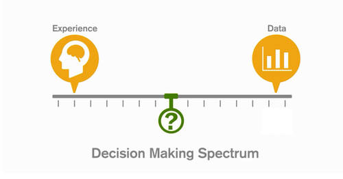 Data-Informed Decision Making