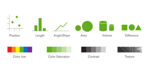 Second Pillar of Mapping Data to Visualizations: Visual Encoding