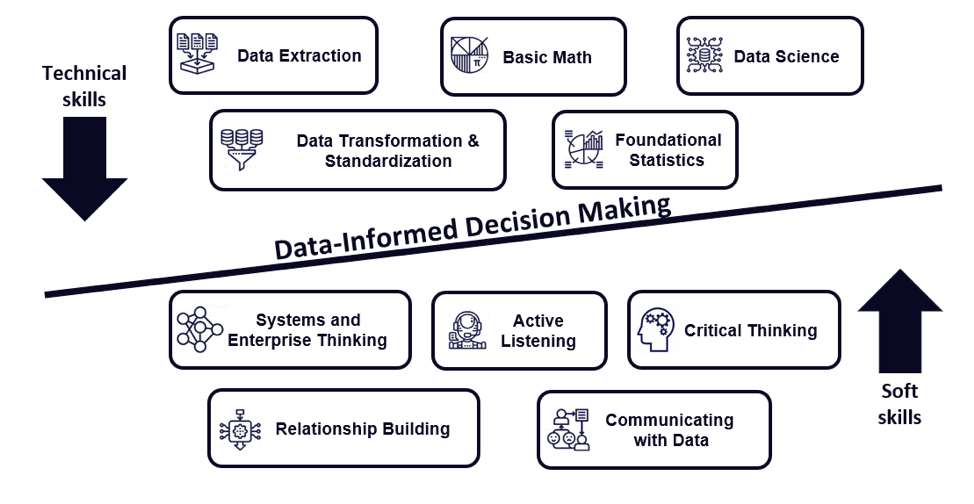 Do you have what it takes to make data-informed decisions?