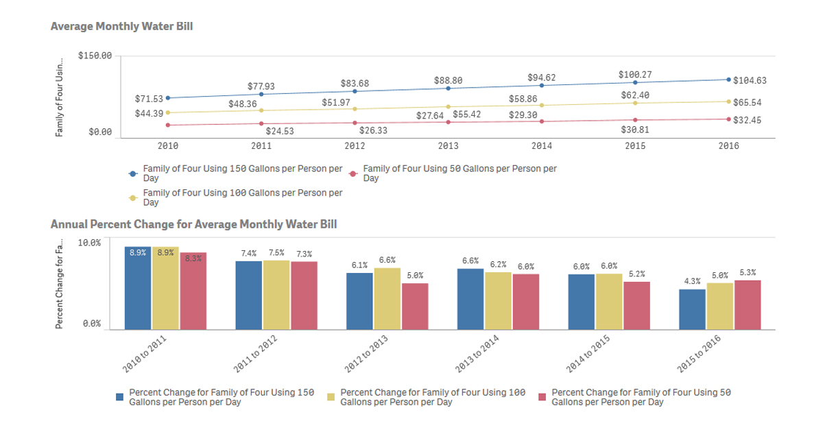 The Rising Cost of Water