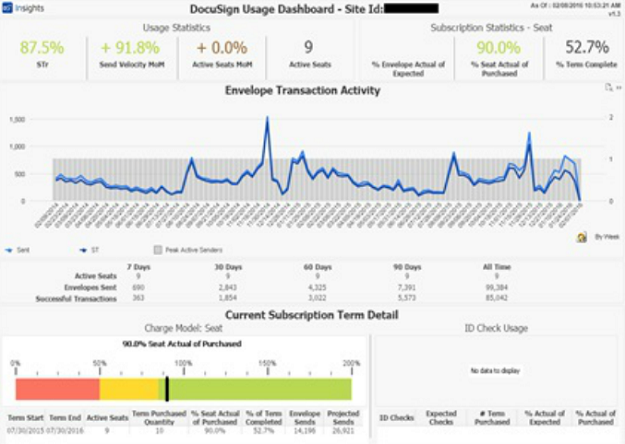 Customer Spotlight: Data To The People   Qlik Blog