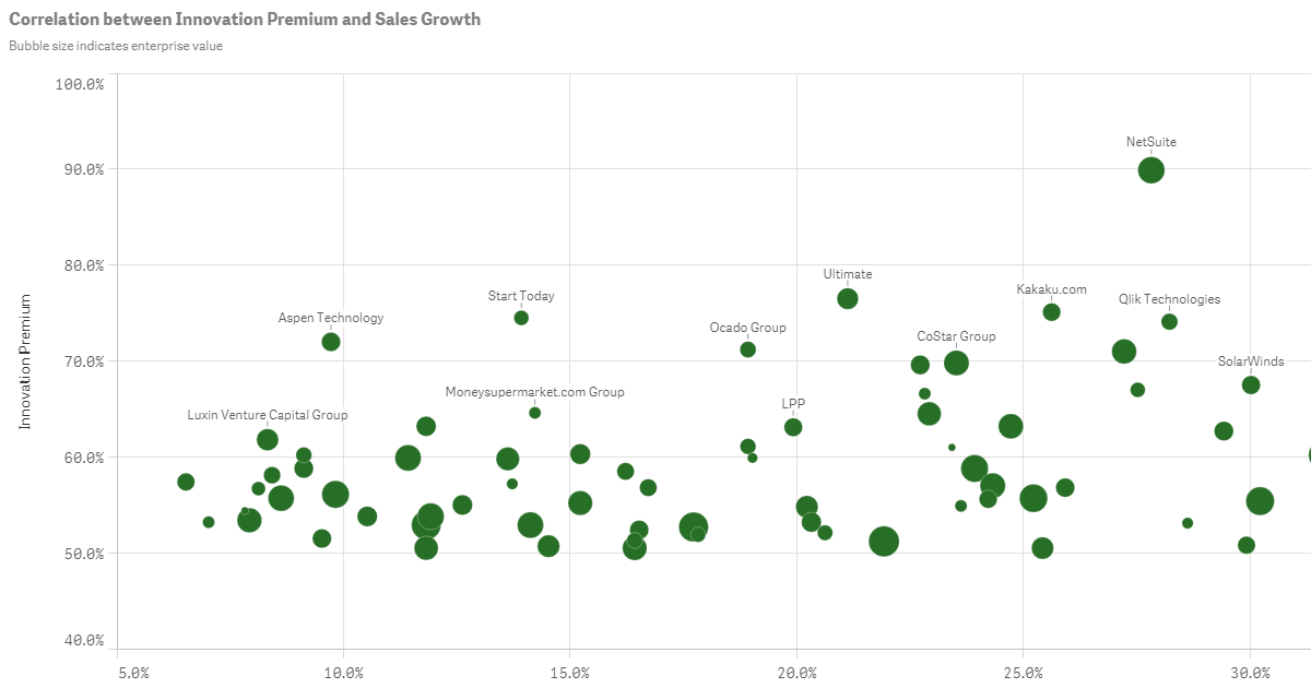 Visualize This: Qlik Named Top 10 Innovative Growth Company for 2015