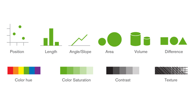 Second Pillar Of Mapping Data To Visualizations Visual Encoding