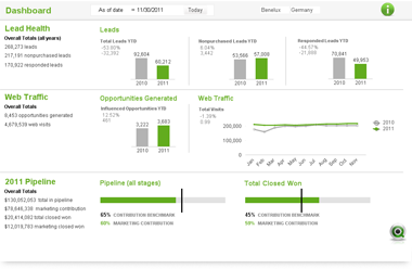 Qlik Campaign Performance