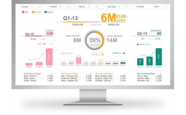 Secure analytics from qlikview