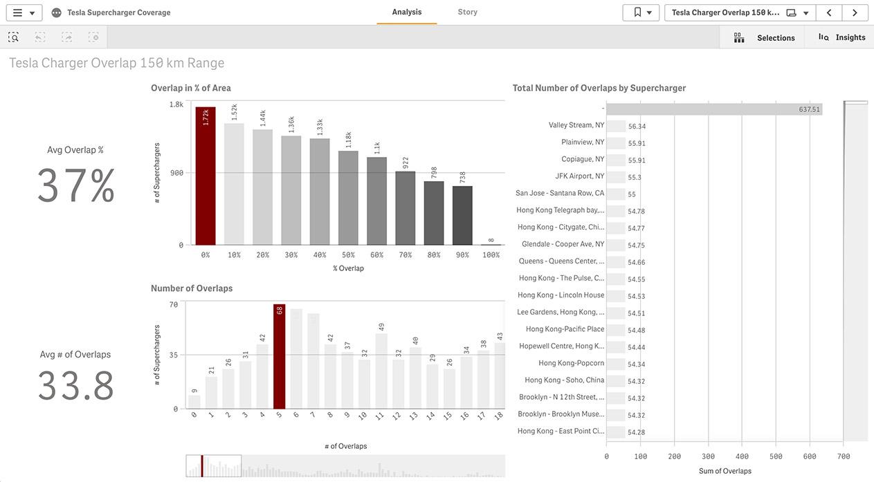 Explore Interactive Dashboard Examples