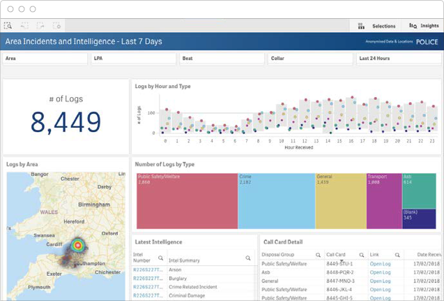 A KPI dashboard displays all Key Performance Indicators in one place, allowing for fast review and analysis.