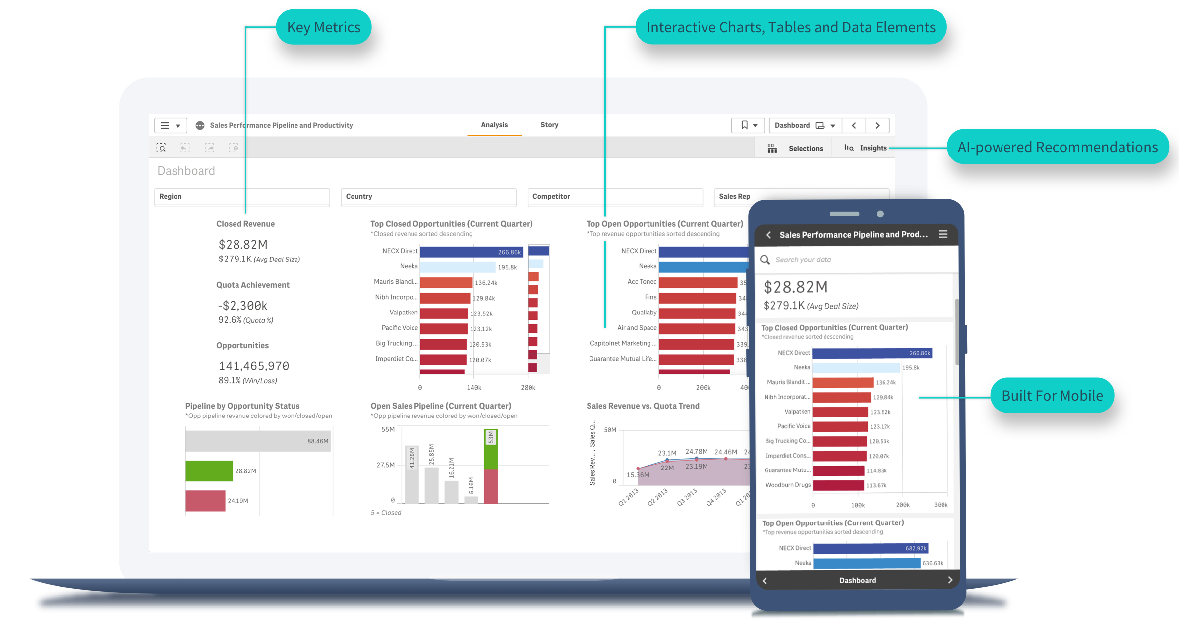 Modern sales dashboards have interactive charts and AI-powered insights suggestions.
