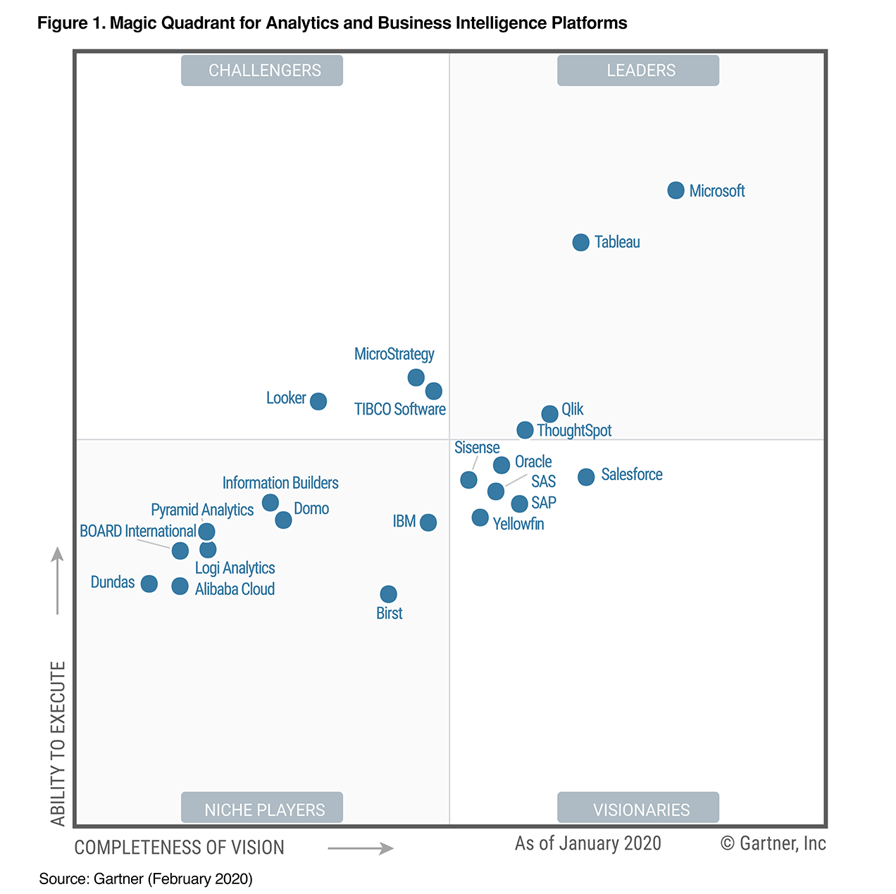 2019 Gartner Magic Quadrant For Bi And Analytics Qlik