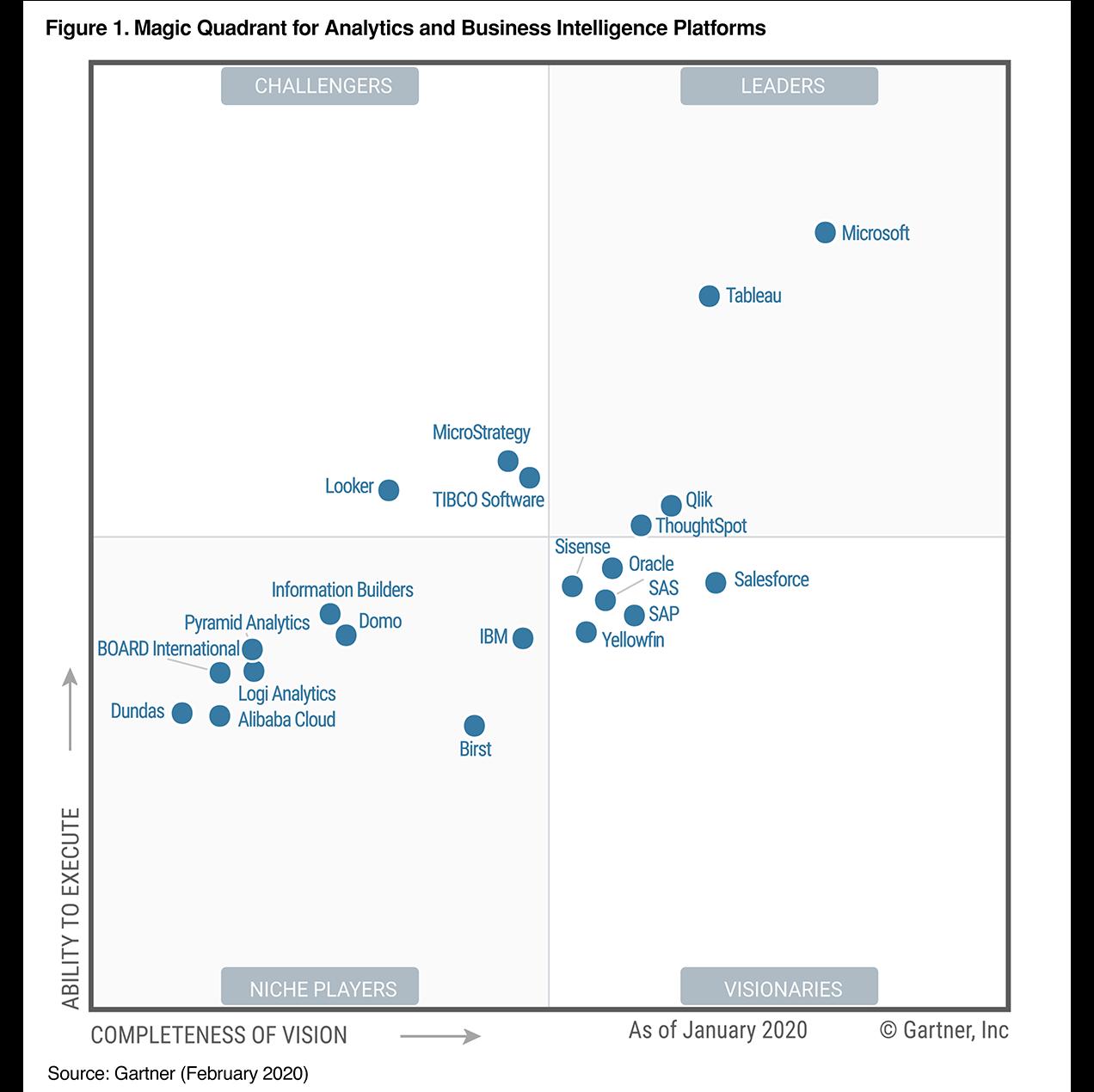 2020 Gartner Magic Quadrant For Bi And Analytics Qlik