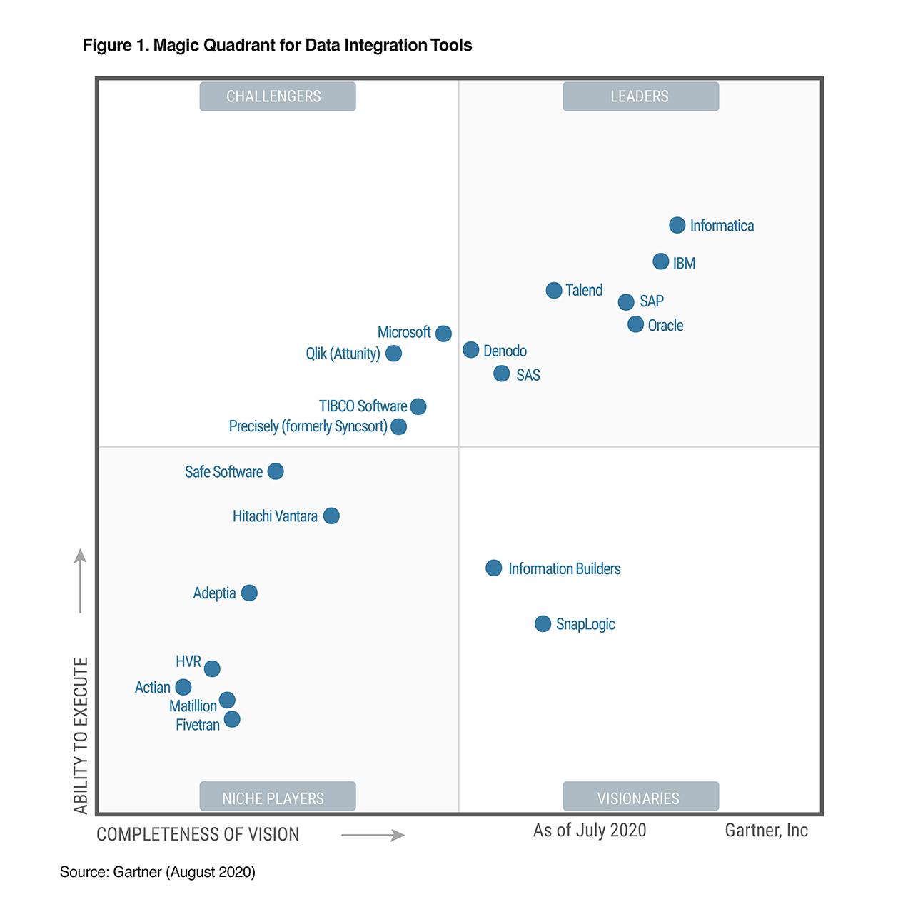2020 Gartner Magic Quadrant For Data Integration Tools