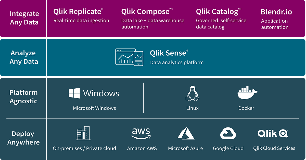 Architecture and Platforms Strategy | Qlik