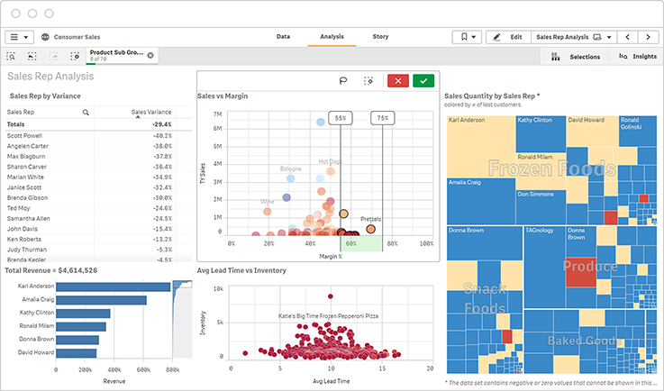 Screenshot of a Qlik Sense dashboard demonstrating self-service visualization and discovery