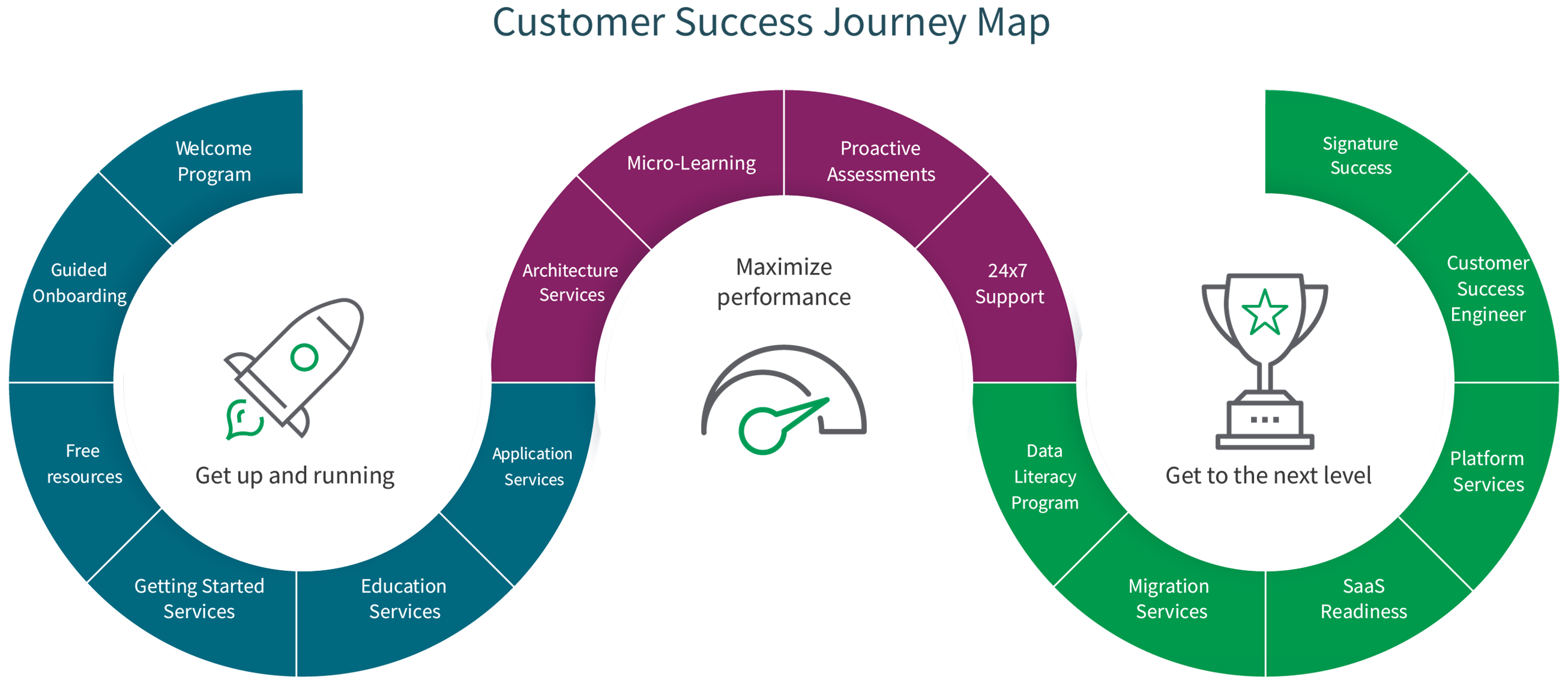 Graphic shows support services and resources throughout a customer engagement from onboarding to support and consulting.