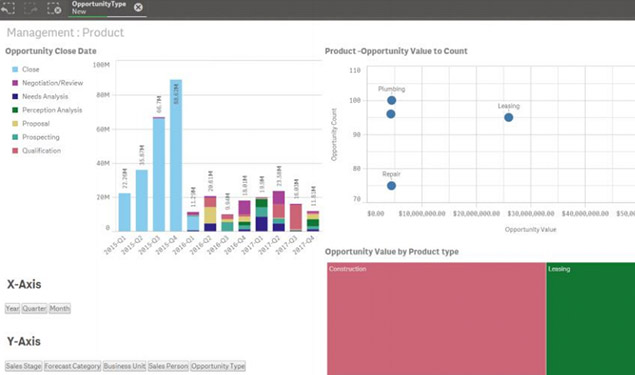 Data analytics to drive productivity and insight qlik qlik fandeluxe Image collections