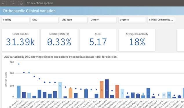 Data analytics for a smarter healthcare system qlik improve quality of care fandeluxe Images
